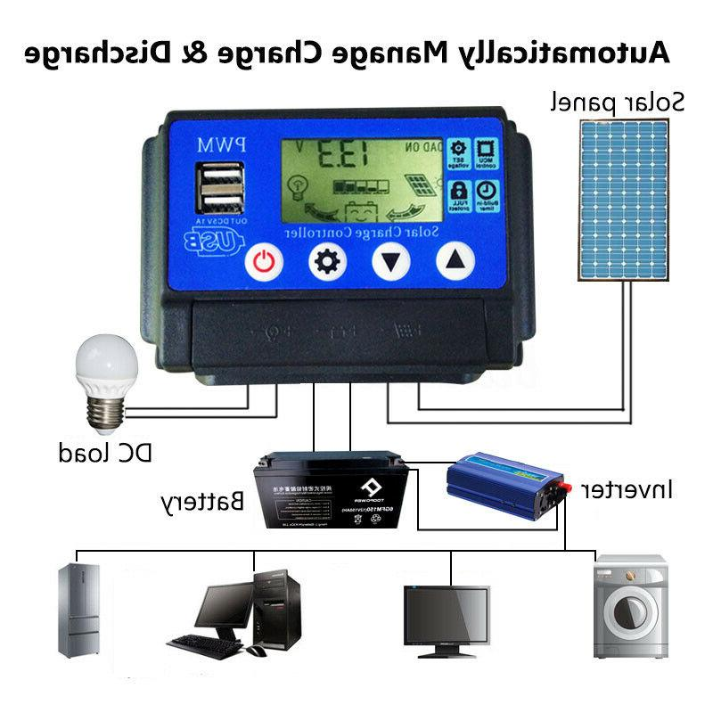 20W-40W Dual Solar Car Battery Charger Controller