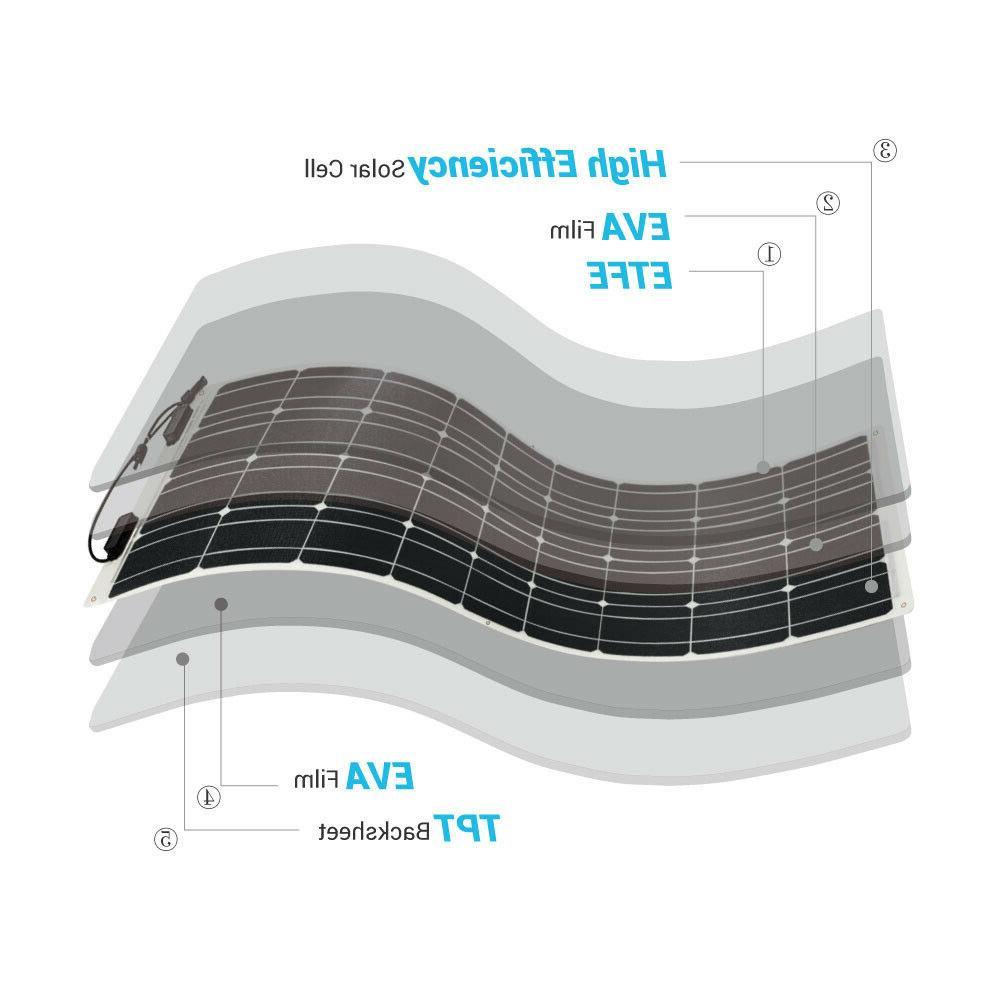 2pcs Renogy Panel Grid RV