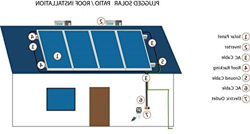 1500 Watt Panels and Micro Grid Inverter, Wall, or AC Outlet, Micro Tie . Breakthough 30 Tax Credit